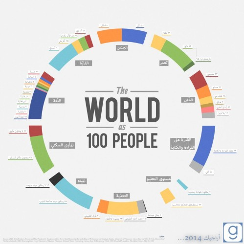 the-world-as-100people-image1-1666x1666